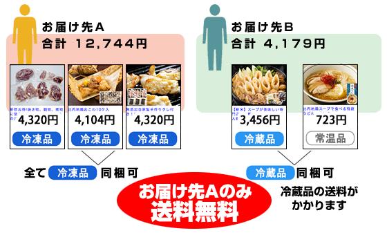 2箇所どちらかがお買上げ金額が10,800円を越え、同梱出来る温度帯の場合